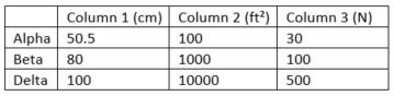 Example of table formatting for submission to JPF