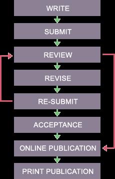 Journal Reviewer Gateway